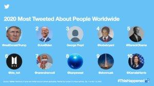 #ThisHappened: у 2020 році найбільш згадуваними в Twitter були Ілон Маск, Трамп і BTS