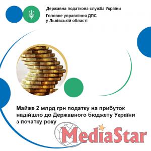 Майже 2 млрд грн податку на прибуток надійшло до Державного бюджету України з початку року